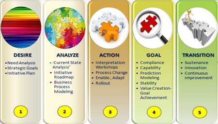 consulting methodology Trendz proprietary methodology (daagt) is based on years of experiential  consulting provided globally realizing that most methodologies follow the pdca  or.